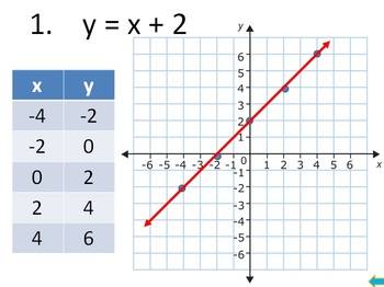 Integers Bell Ringers Adding Subtracting Multiplying Dividing Graphing Functions