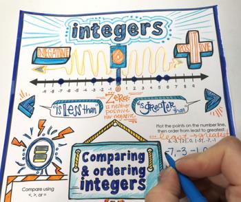 Integers Doodle Notes