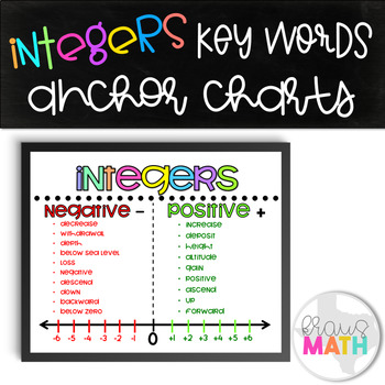 Integers Key Words: Poster/ Graphic Organizer/ Anchor Chart!