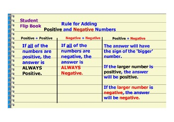 Integers Rules Flipbook