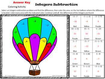 Integers Subtraction with algebra tiles models-ISN Notes- Coloring Activity