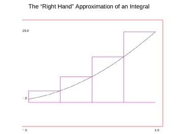 Integral PowerPoint