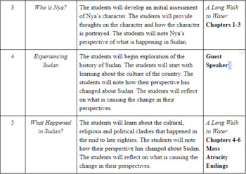 Integrated Curriculum Model - A Long Walk to Water Unit (3 Weeks/20 Days)