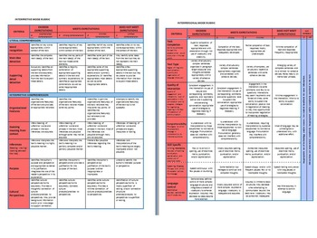 Integrated Performance Assessment Rubrics and Score Conver