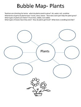 Integrated Science Writing with Think Maps Plants