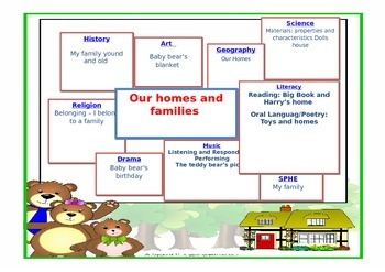 Integrated Topic Web for Infants all subjects themed on: Family