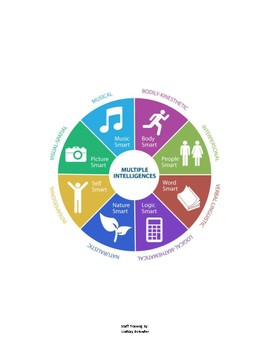 Integrating the Multiple Intelligences and Jung's Learning Styles