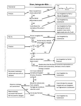 Integration Strategy Flowchart