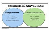 Intelligibility Norms in Spanish