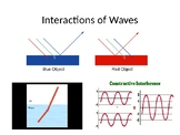 Interaction of Waves (refraction, diffraction, reflection, interference)