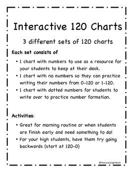 Interactive 120 Charts