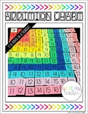 Interactive Addition Chart