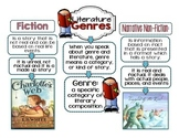 Interactive Anchor Charts - Genre  [BUNDLE)