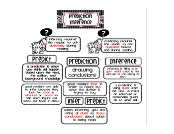 Interactive Anchor Charts - Prediction and Inference