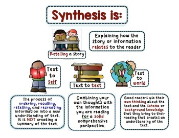 Interactive Anchor Charts - Synthesize