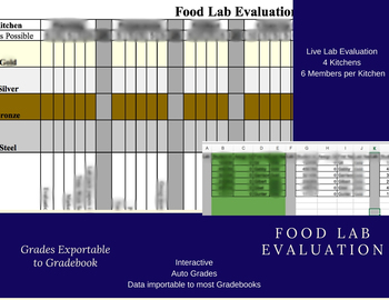Interactive Auto Grading Auto Populating Food Lab Eval for 4 Kit. 6 Roles 6 Labs