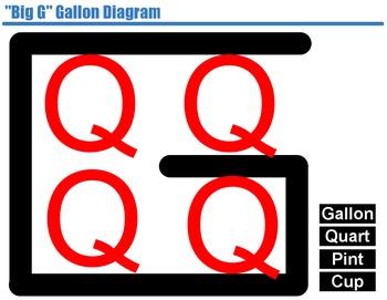 """Interactive """"Big G"""" Gallon Equivalencies Diagram (Promethean Flipchart)"""