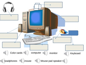 Interactive Computer Hardware diagram: K or 1st: click+drag+ voice directions