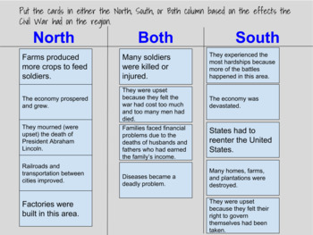 Interactive: Effects of Civil War Sort GSE SS4H5e