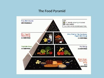Interactive Food Pyramid PowerPoint