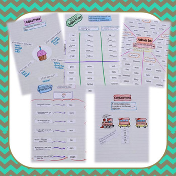 Interactive Grammar Anchor Charts