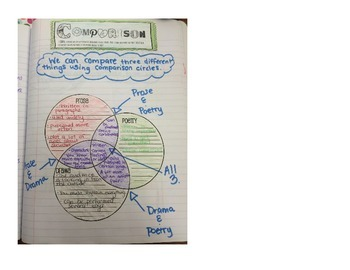 Interactive Journals: Reading, Common Core Quarter 4