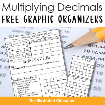 Interactive Math Notebook for Long Multiplication of Decimals