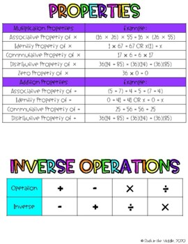 Interactive Math Notebooks Reference Sheets (includes an ink saving version)