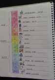 Interactive Notebook: Acids and Bases pH Scale