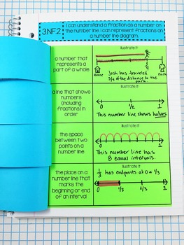 Interactive Notebook - Fractions on a Number Line {3.NF.2}