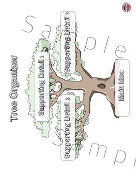 Interactive Notebook Activities  McOrganizer, Main Idea Tree, Genre Study