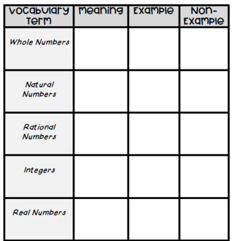 Interactive Notebook Entry on Types of Numbers