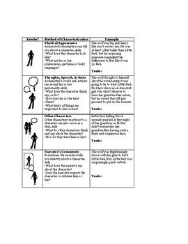Interactive Notebook Narrative Characterization Notes