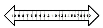 Interactive Notebook Number Line