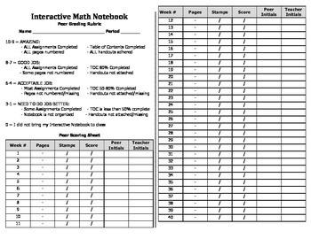 Interactive Notebook Peer Review Score Sheet