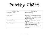 Interactive Notebook Poetry Chart