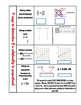 Interactive Notebook Refernce/Notes Page- 4 Ways to Determine if Proportional