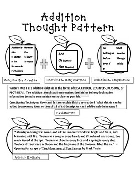Interactive Notebook Resource: Addition Thought Pattern