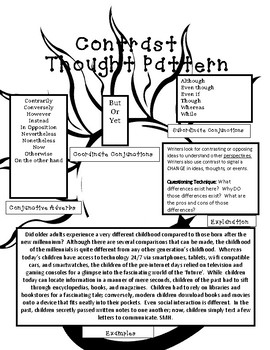 Interactive Notebook Resource: Contrast Thought Pattern
