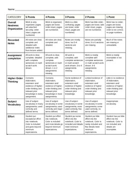Interactive Notebook Rubric