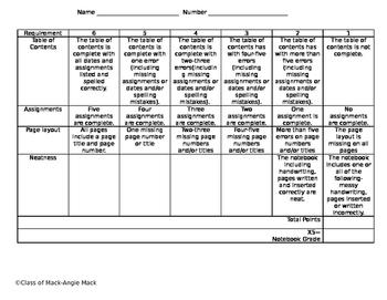 Interactive Notebook Rubric-EDITABLE