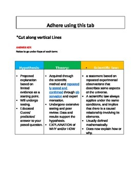 Interactive Notebook: Scientific Method Notes, foldables, charts, and answers.