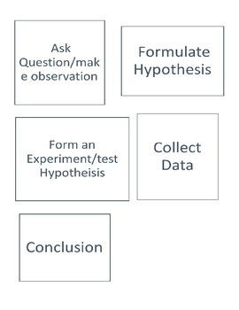 Interactive Notebook Template: Scientific Method Flipchart