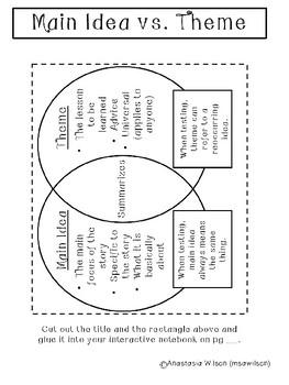Interactive Notebook - Theme vs Main Idea