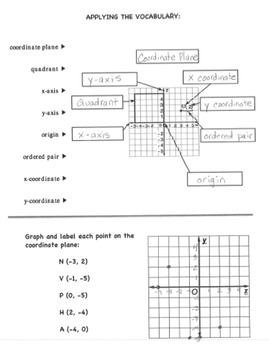 Interactive Notebook Notepage Coordinate Plane Integers Number Line Lesson