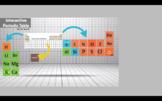 Interactive Periodic Table Project Breakdown