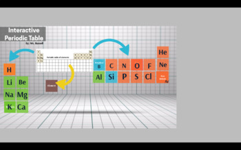 Interactive Periodic Table Project Breakdown