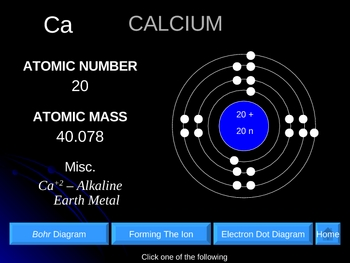 Interactive Periodic Table of the First 20 Elements