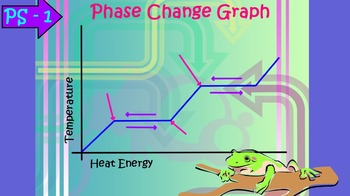 Interactive Physical Science Chemistry Review