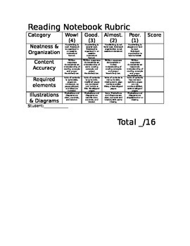 Interactive Reading Notebook Rubric